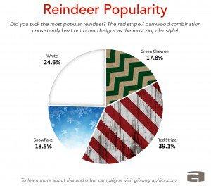 Reindeer Games 3